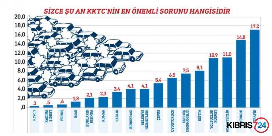 VATANDAŞIN DERDİ TRAFİK!