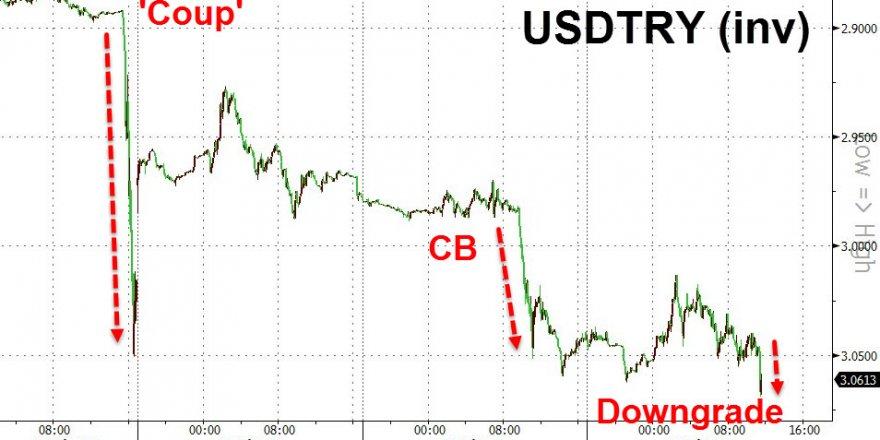 S&P Türkiye'nin kredi notunu 'bozulan mali disiplin ve yüksek enflasyon' gerekçesiyle düşürdü