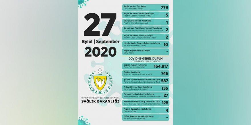 Bakan Pilli:Toplam 779  test yapıldı, 5 pozitif vakaya rastlandı, 10 kişi taburcu edildi
