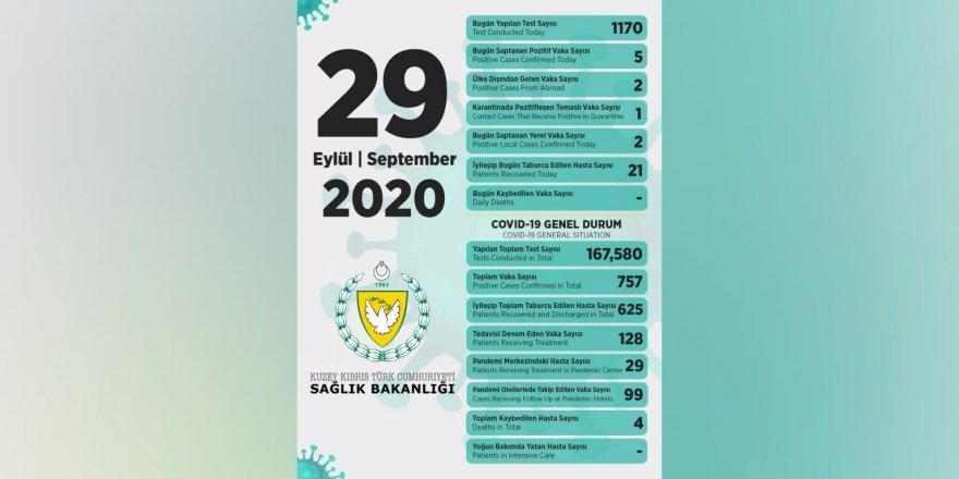 Bakan Pilli:Toplam 1170  test yapıldı, 5 pozitif vakaya rastlandı, 21kişi taburcu edildi