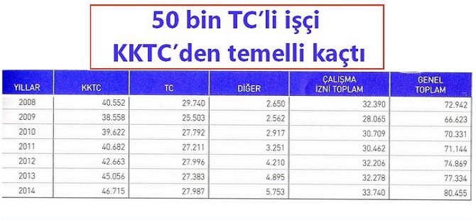 50 BİN TC VATANDAŞI TÜRKİYE'YE GERİ DÖNDÜ